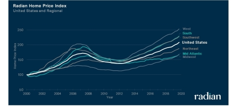 Radian Home Price Index (Graphic: Business Wire)