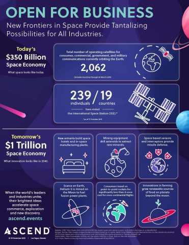 The Space Economy. ASCEND - 16-18 November 2020, Las Vegas, Nevada (Photo: ASCEND)