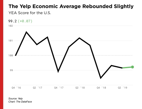 The Yelp Economic Average Rebounded Slightly in Q3 2019 (Graphic: Business Wire)