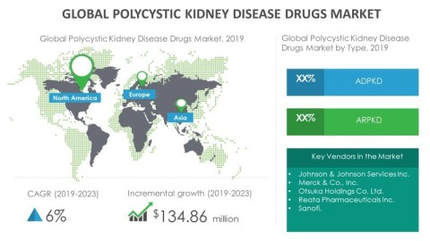 Technavio has published its latest market research report titled global polycystic kidney disease drugs market 2019-2023. (Graphic: Business Wire)