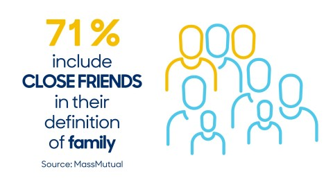 71% include close friends in their definition of family (Graphic: Business Wire)