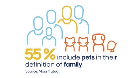 55% include pets in their definition of family (Graphic: Business Wire)