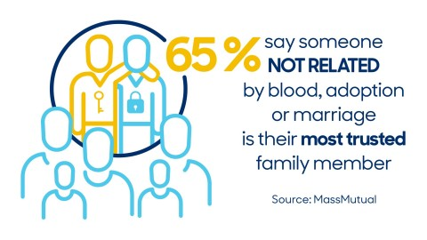 65% say someone not related by blood, adoption or marriage is their most trusted family member (Graphic: Business Wire)