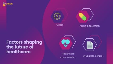 Future of healthcare.