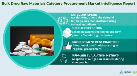 Global Bulk Drug Raw Materials Market Procurement Intelligence Report. (Graphic: Business Wire)