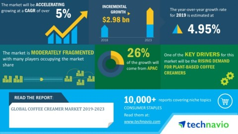 Technavio has announced its latest market research report titled global coffee creamer market during 2019-2023 (Graphic: Business Wire)