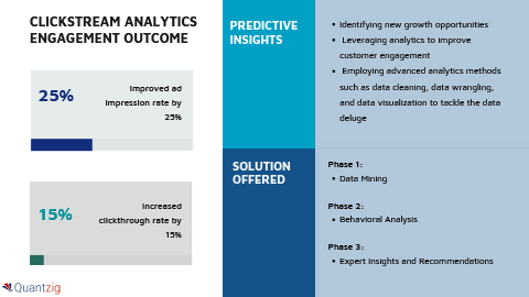 Clickstream Analytics Helped an IT and Telecom Client to Improve Customer Experience Through Optimum Ad Placement