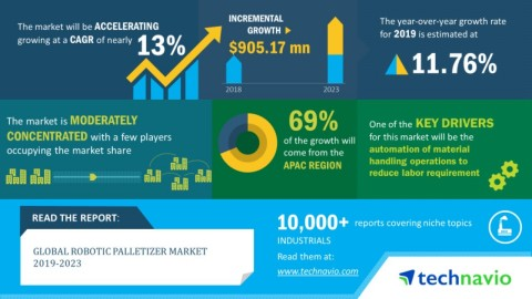 Technavio has announced its latest market research report on the global robotic palletizer market during 2019-2023. (Graphic: Business Wire)