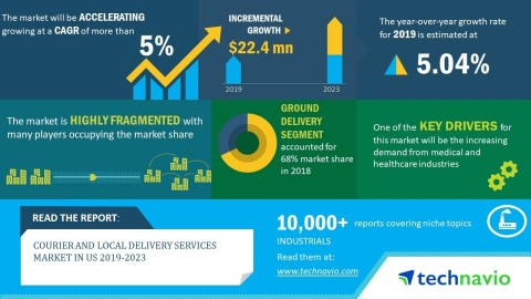 Technavio has announced its latest market research report titled courier and local delivery services in the US 2019-2023. (Graphic: Business Wire)
