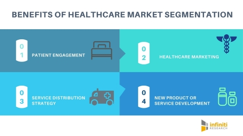 Benefits of healthcare market segmentation. (Graphic: Business Wire)