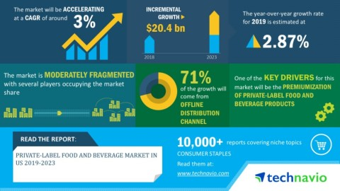 Technavio has announced its latest market research report titled private-label food and beverage market in the US 2019-2023. (Graphic: Business Wire)