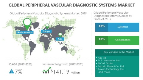 Technavio has announced its latest market research report titled global peripheral vascular diagnostic systems market 2019-2023. (Graphic: Business Wire)