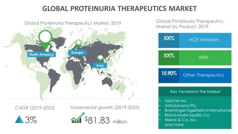 Technavio has announced its latest market research report titled global proteinuria therapeutics market 2019-2023. (Graphic: Business Wire)