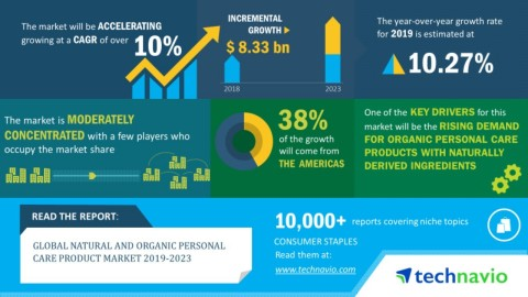 Technavio has announced its latest market research report titled global natural and organic personal care product market 2019-2023. (Graphic: Business Wire)