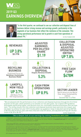 2019 Q3 Earnings Overview (Graphic: Business Wire)