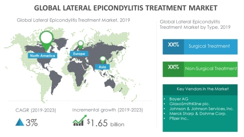 Technavio has announced its latest market research report titled global lateral epicondylitis (tennis elbow) treatment market 2019-2023. (Graphic: Business Wire)