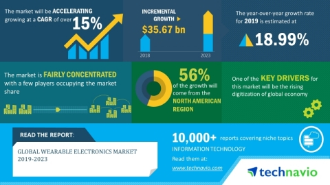 Technavio has announced its latest market research report titled global wearable electronics market 2019-2023. (Graphic: Business Wire)