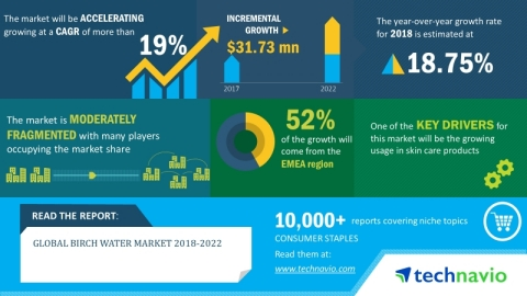 Technavio has announced its latest market research report titled global birch water market 2018-2022. (Graphic: Business Wire)