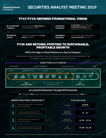 HPE Securities Analyst Meeting Infographic (Graphic: Business Wire)