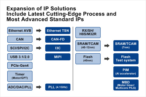 Expansion of IP solutions include latest cutting-edge process and most advanced standard IPs (Graphic: Business Wire)