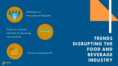 Trends disrupting the food and beverage industry. (Graphic: Business Wire)