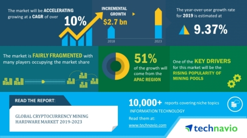 Technavio has announced its latest market research report titled global cryptocurrency mining hardware 2019-2023. (Graphic: Business Wire)