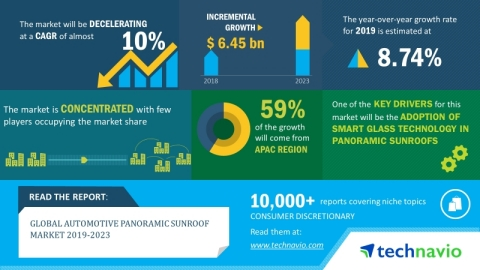 Technavio has announced its latest market research report titled global automotive panoramic sunroof market 2019-2023 (Graphic: Business Wire)