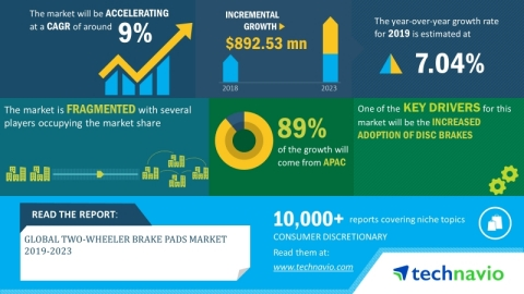 Technavio has announced its latest market research report titled global two-wheeler brake pads market 2019-2023. (Graphic: Business Wire)