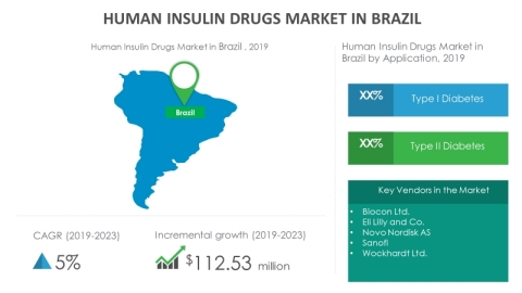 Technavio has announced its latest market research report titled human insulin drugs market in Brazil 2019-2023. (Graphic: Business Wire)