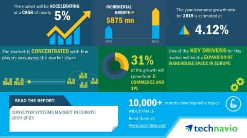 Technavio has announced its latest market research report titled conveyor systems market size in Europe 2019-2023. (Graphic: Business Wire)