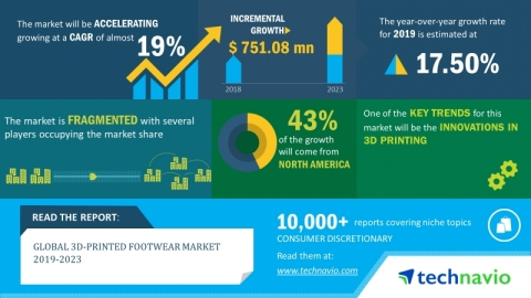 Technavio has announced its latest market research report titled global 3D printed footwear market 2019-2023. (Graphic: Business Wire)