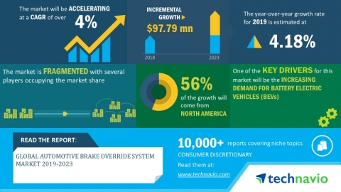 Technavio has announced its latest market research report titled global automotive brake override system market 2019-2023. (Graphic: Business Wire)