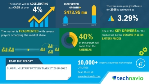 Technavio has announced its latest market research report titled global military battery market 2018-2022. (Graphic: Business Wire)