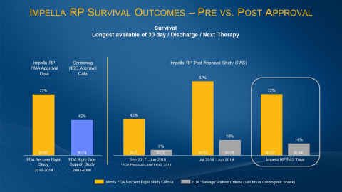 Nearly two years of real-world outcomes data on Abiomed's Impella RP heart pump shows that when physicians followed the FDA's approved protocol for Impella RP use they achieved 72% patient survival and 88% native heart recovery. These results, from the Impella RP's post-approval study, match the survival rate in the Impella RP's pre-approval study. (Graphic: Business Wire)