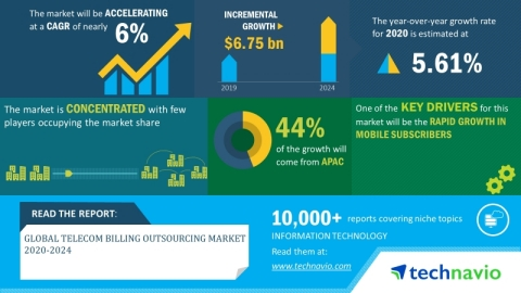 Technavio has announced its latest market research report titled global telecom billing outsourcing market 2020-2024. (Graphic: Business Wire)