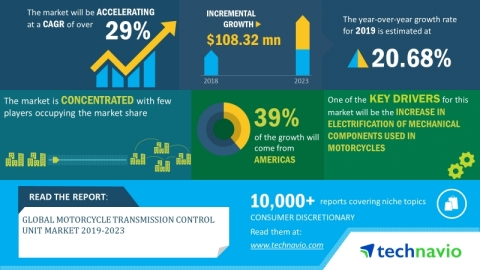 Technavio has announced its latest market research report titled global motorcycle transmission control unit (TCU) market 2019-2023. (Graphic: Business Wire)