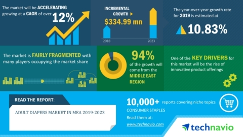 Technavio has announced its latest market research report titled adult diapers market in MEA 2019-2023. (Graphic: Business Wire)