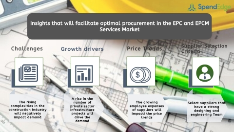 Global EPC and EPCM Services Market Procurement Intelligence Report. (Graphic: Business Wire)