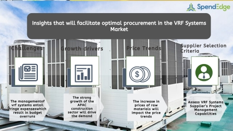 Global VRF Systems Market Procurement Intelligence Report. (Graphic: Business Wire)
