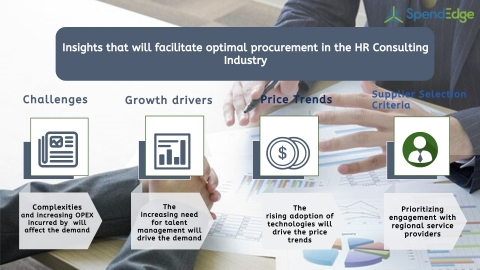 Global HR Consulting Industry Procurement Intelligence Report. (Graphic: Business Wire)