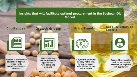 Global Soybean Oil Market Procurement Intelligence Report. (Graphic: Business Wire)