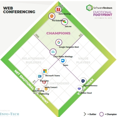 Web Conferencing Emotional Footprint Diamond (Graphic: Business Wire)