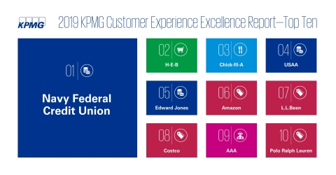 Navy Federal Credit Union is being recognized for delivering the best customer experience, taking the top spot over 295 brands across 10 business sectors. (Graphic: Business Wire)