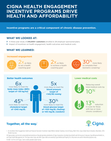 Cigna Health Engagement Incentive Study (Graphic: Business Wire)