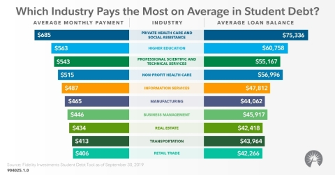 Which industry pays the most on average in student debt? (Graphic: Business Wire)