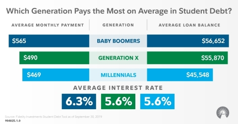 Which generation pays the most on average in student debt? (Graphic: Business Wire)