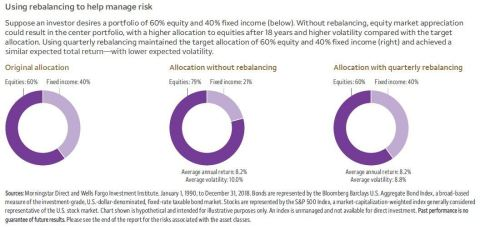 Wells Fargo Investment Institute shows why rebalancing can help manage risk (Graphic: Business Wire)