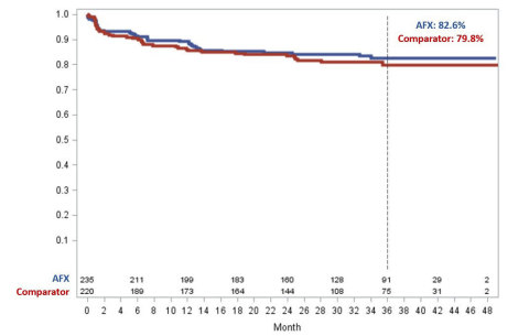 Figure 1. Freedom from Aneurysm-Related Complications (ARC) in the LEOPARD Trial (Graphic: Business Wire)