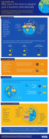 Visa Global Merchant eCommerce Study: Cross-border sales- Why now is the time to expand your e-business internationally (Graphic: Business Wire)