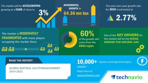 Technavio has announced its latest market research report titled global natural gas storage market 2019-2023. (Graphic: Business Wire)